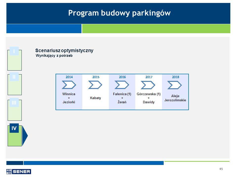 Program budowy parkingów Scenariusz optymistyczny