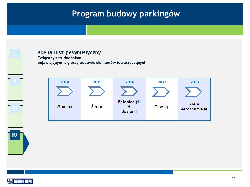 Program budowy parkingów Scenariusz pesymistyczny