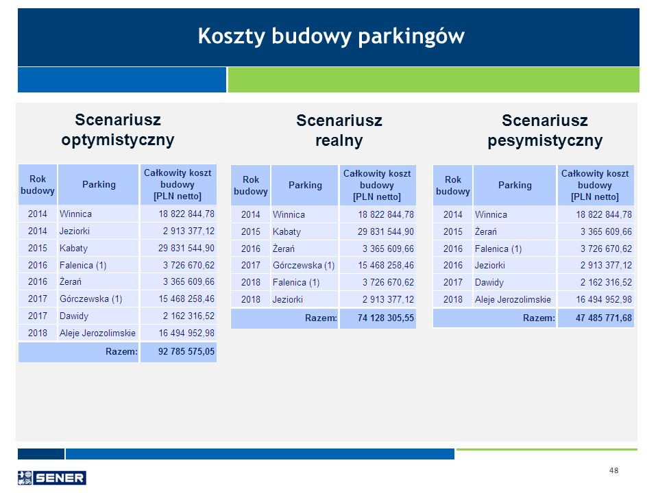 Koszty budowy parkingów