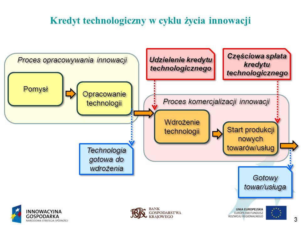 Kredyt technologiczny w cyklu życia innowacji