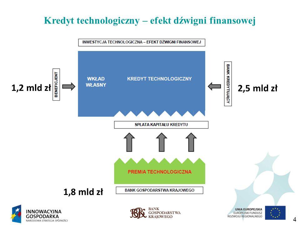 Kredyt technologiczny – efekt dźwigni finansowej