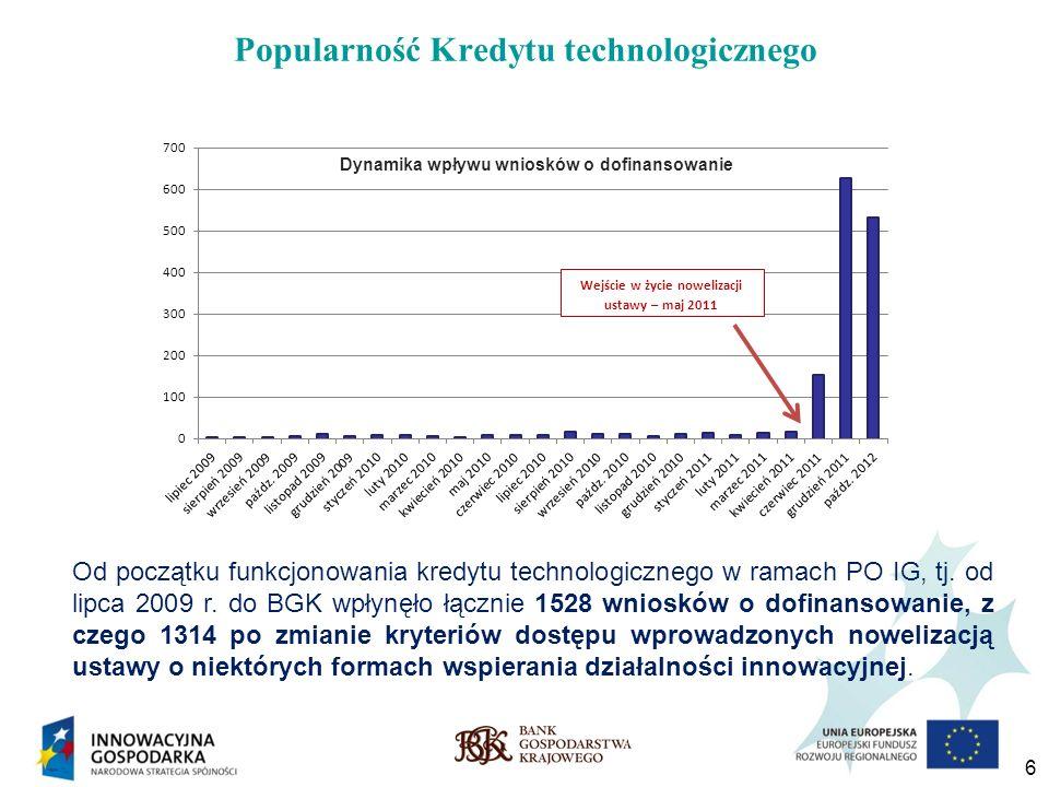Popularność Kredytu technologicznego