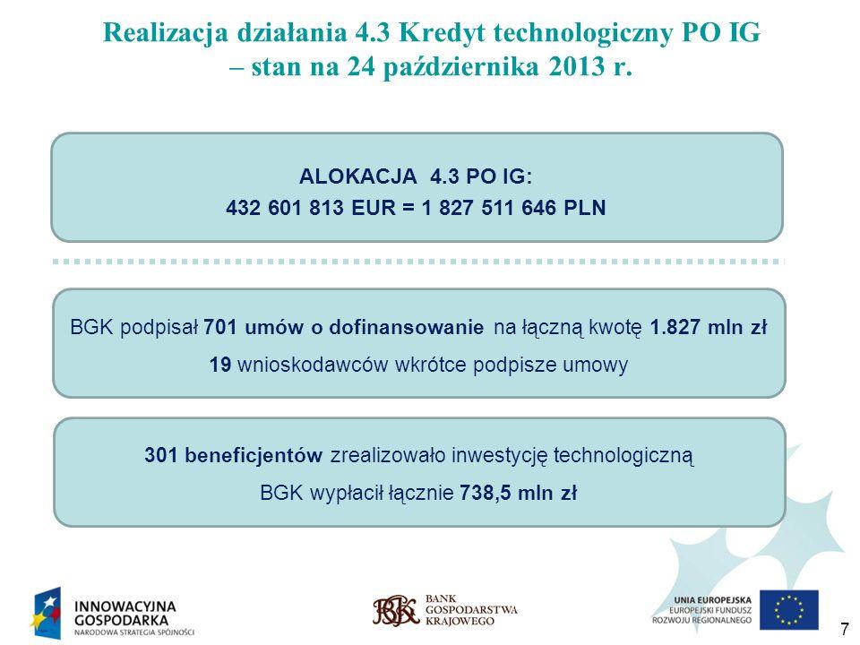 Realizacja działania 4.3 Kredyt technologiczny PO IG – stan na 24 października 2013 r.
