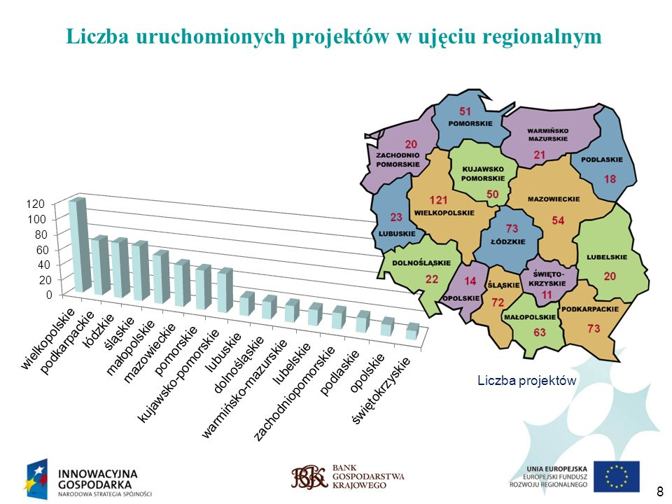 Liczba uruchomionych projektów w ujęciu regionalnym