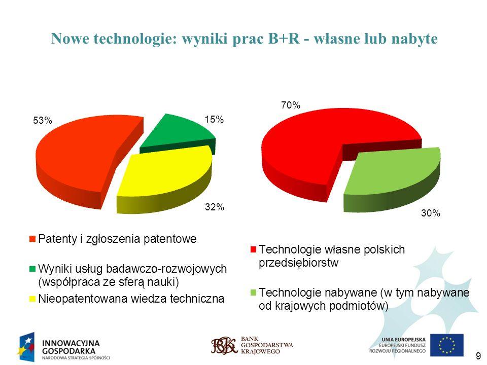 Nowe technologie: wyniki prac B+R - własne lub nabyte