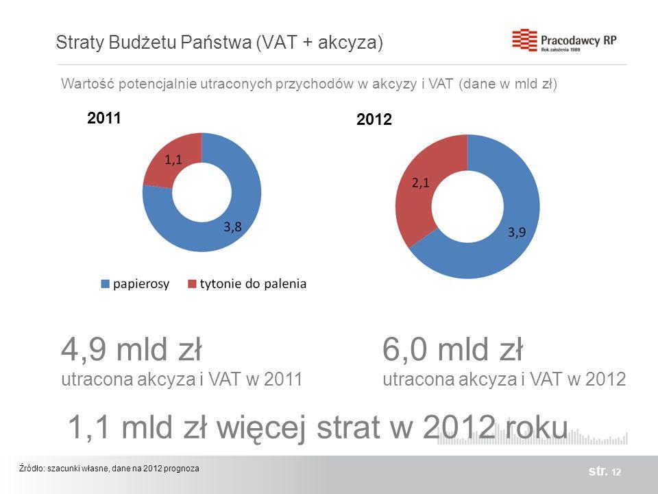 Straty Budżetu Państwa (VAT + akcyza)