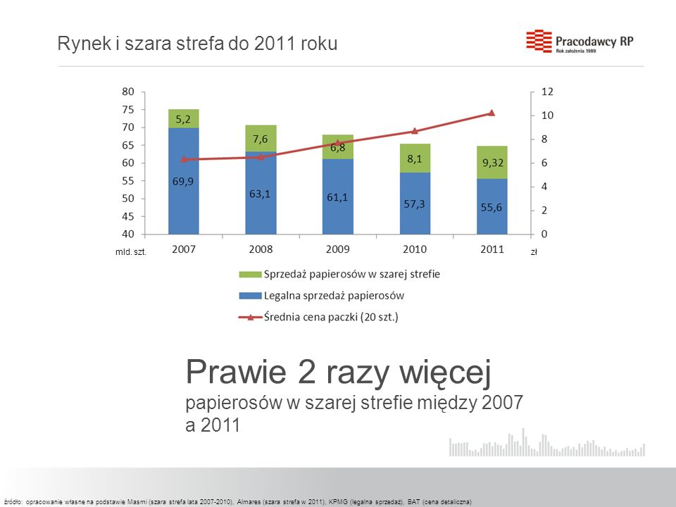 Rynek i szara strefa do 2011 roku