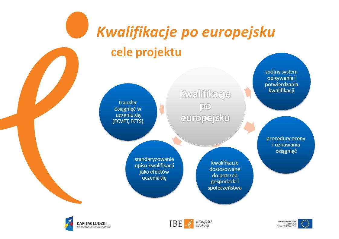 Kwalifikacje po europejsku cele projektu