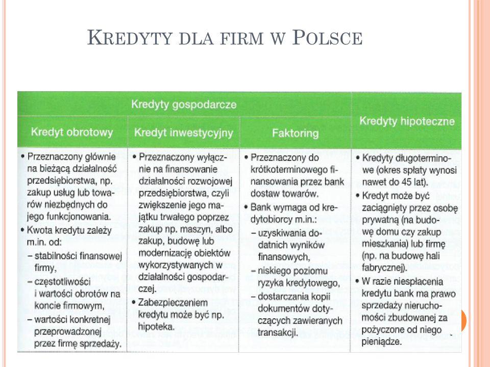 Kredyty dla firm w Polsce