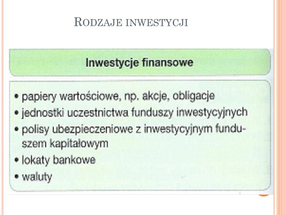 Rodzaje inwestycji