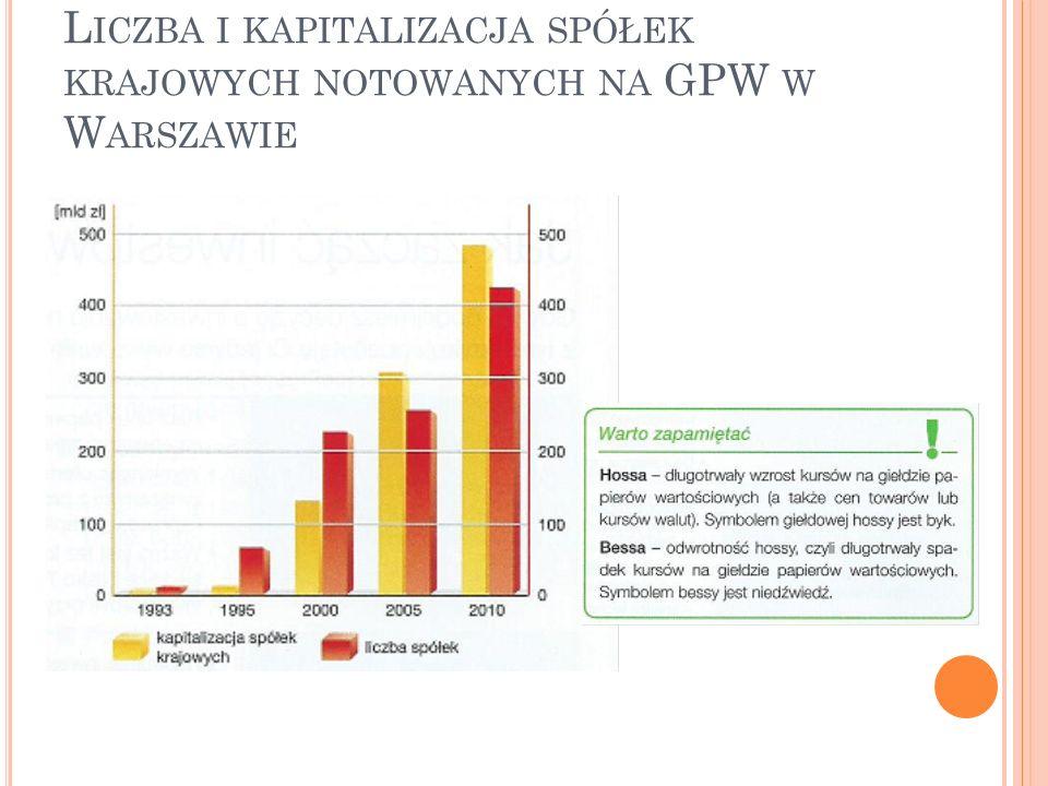Liczba i kapitalizacja spółek krajowych notowanych na GPW w Warszawie