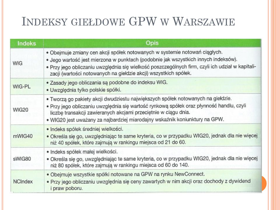 Indeksy giełdowe GPW w Warszawie
