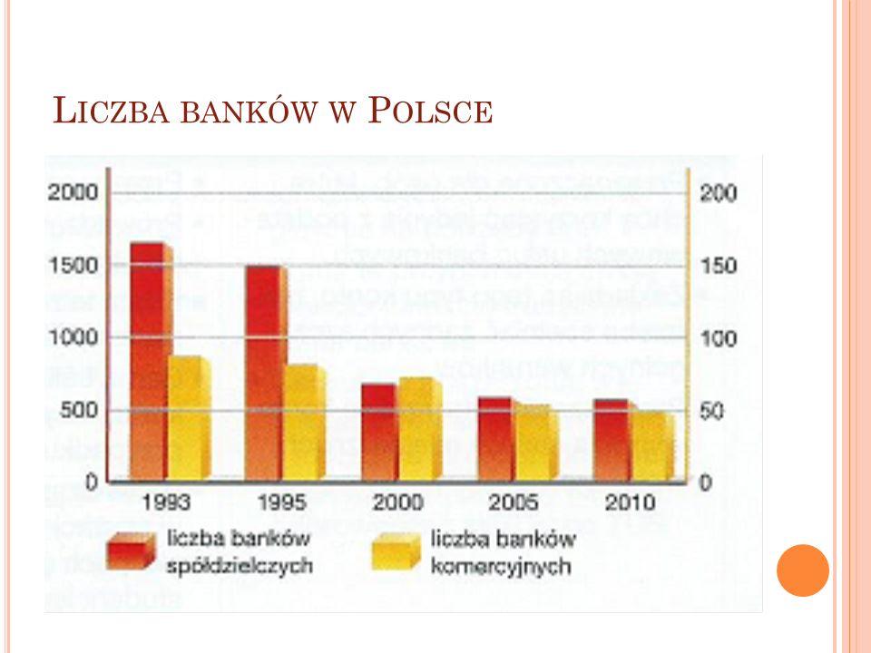 Liczba banków w Polsce