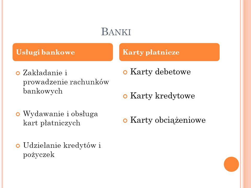 Banki Karty debetowe Karty kredytowe Karty obciążeniowe