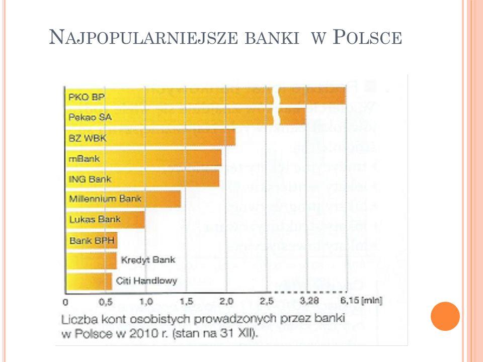 Najpopularniejsze banki w Polsce