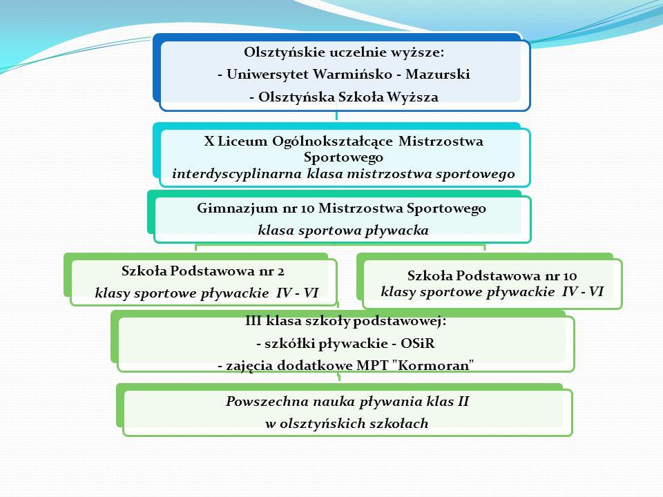 Olsztyńskie uczelnie wyższe: - Uniwersytet Warmińsko - Mazurski
