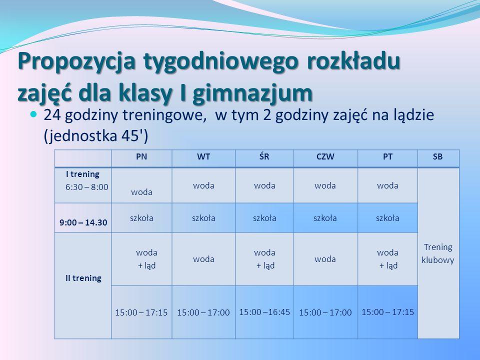 Propozycja tygodniowego rozkładu zajęć dla klasy I gimnazjum