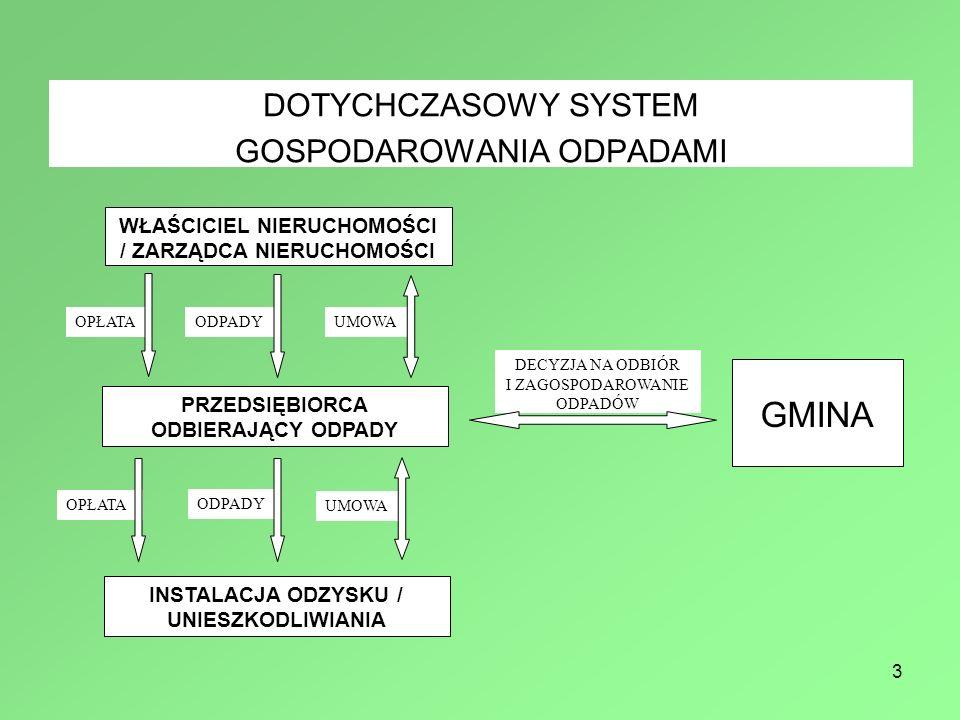 GMINA DOTYCHCZASOWY SYSTEM GOSPODAROWANIA ODPADAMI