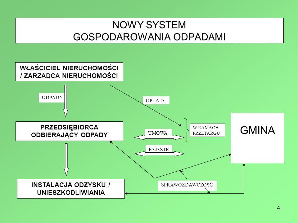 NOWY SYSTEM GOSPODAROWANIA ODPADAMI