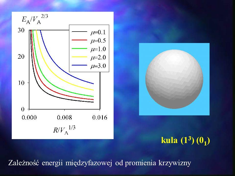 kula (13) (01) Zależność energii międzyfazowej od promienia krzywizny