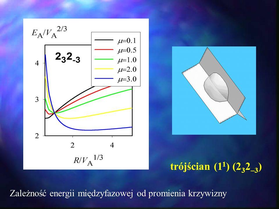 trójścian (11) (232–3) Zależność energii międzyfazowej od promienia krzywizny
