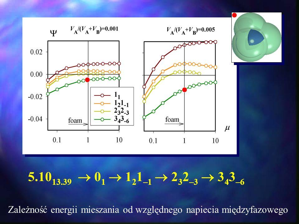 5.1013.39  01  121–1  232–3  343–6 Zależność energii mieszania od względnego napiecia międzyfazowego.