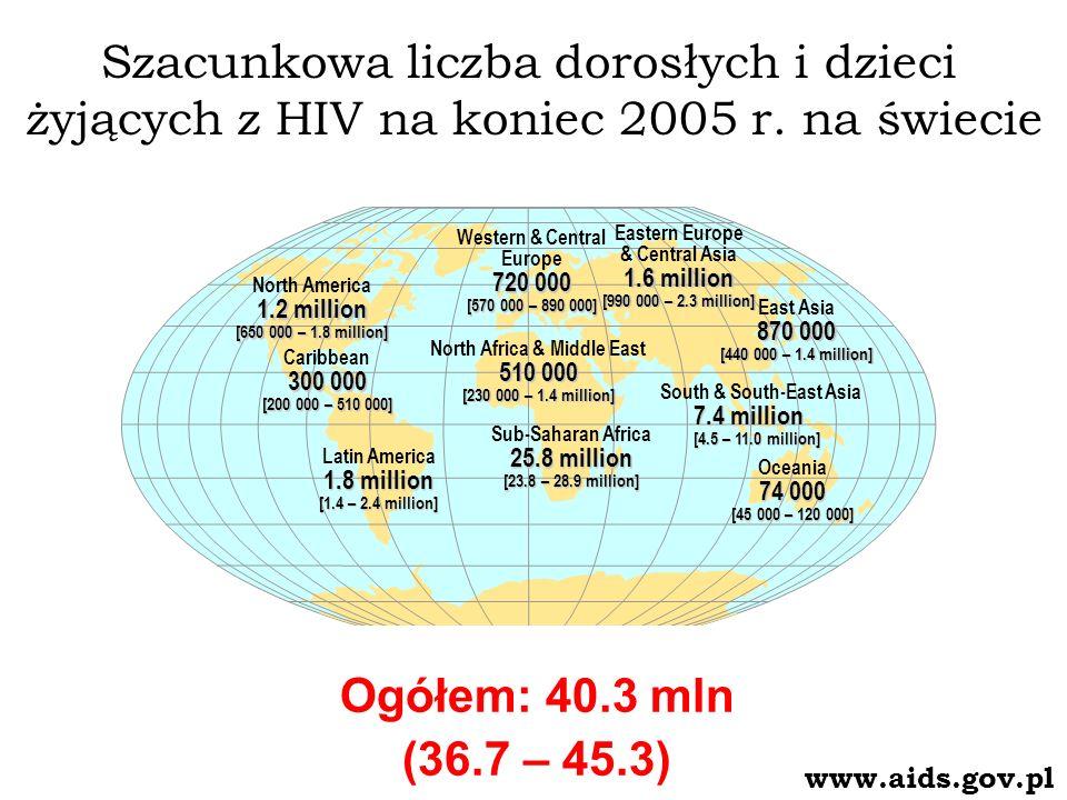 Szacunkowa liczba dorosłych i dzieci żyjących z HIV na koniec 2005 r