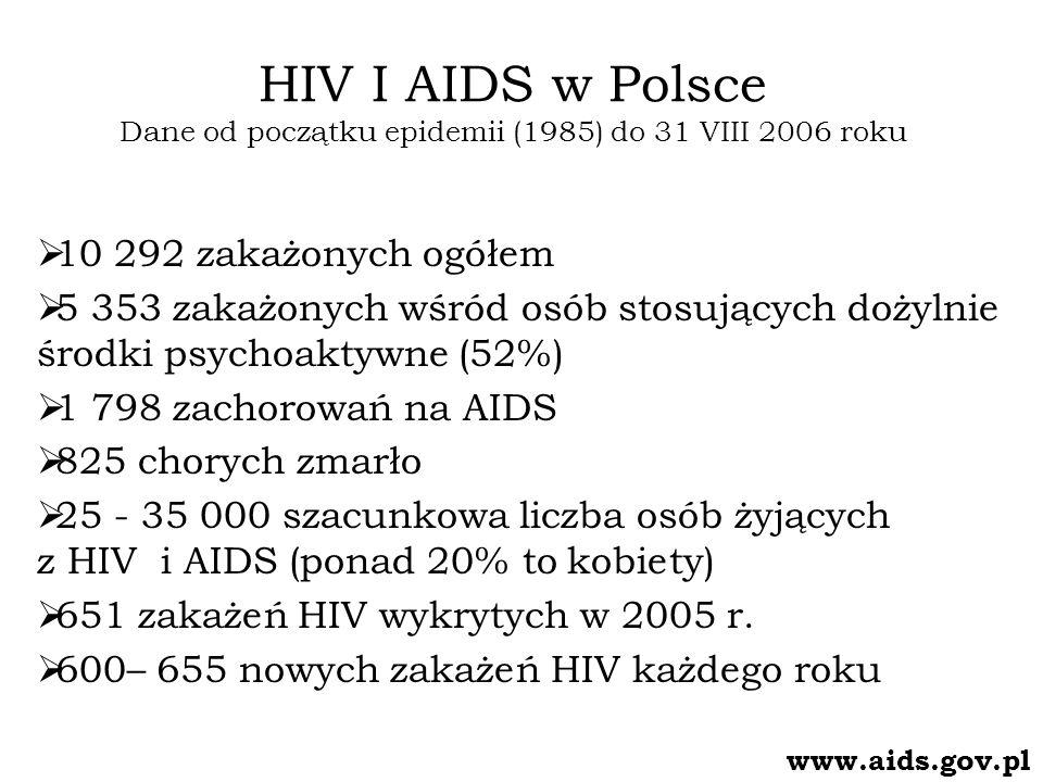 HIV I AIDS w Polsce Dane od początku epidemii (1985) do 31 VIII 2006 roku