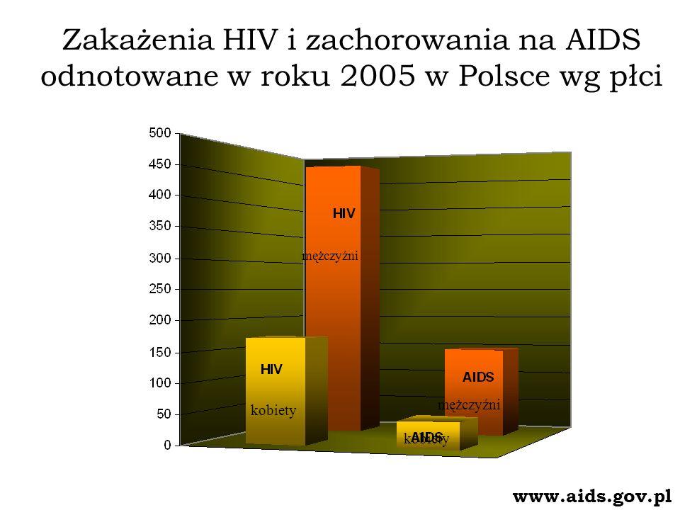 Zakażenia HIV i zachorowania na AIDS odnotowane w roku 2005 w Polsce wg płci