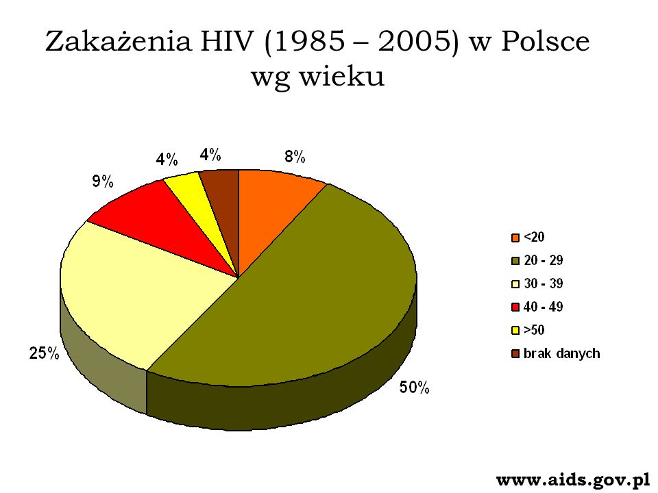 Zakażenia HIV (1985 – 2005) w Polsce wg wieku