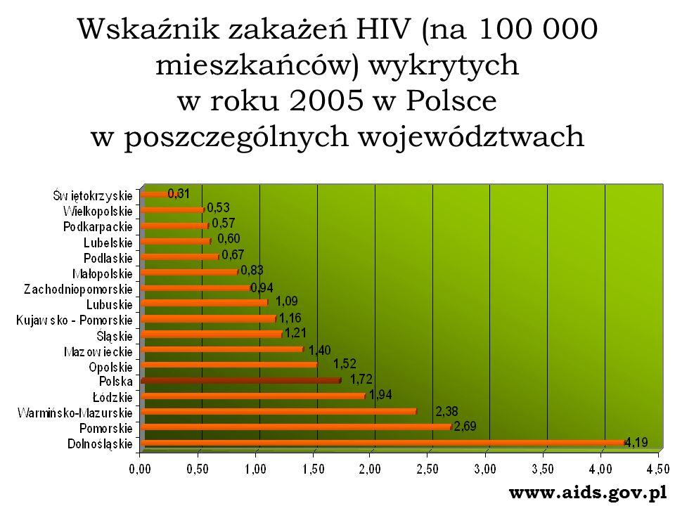 Wskaźnik zakażeń HIV (na 100 000 mieszkańców) wykrytych w roku 2005 w Polsce w poszczególnych województwach