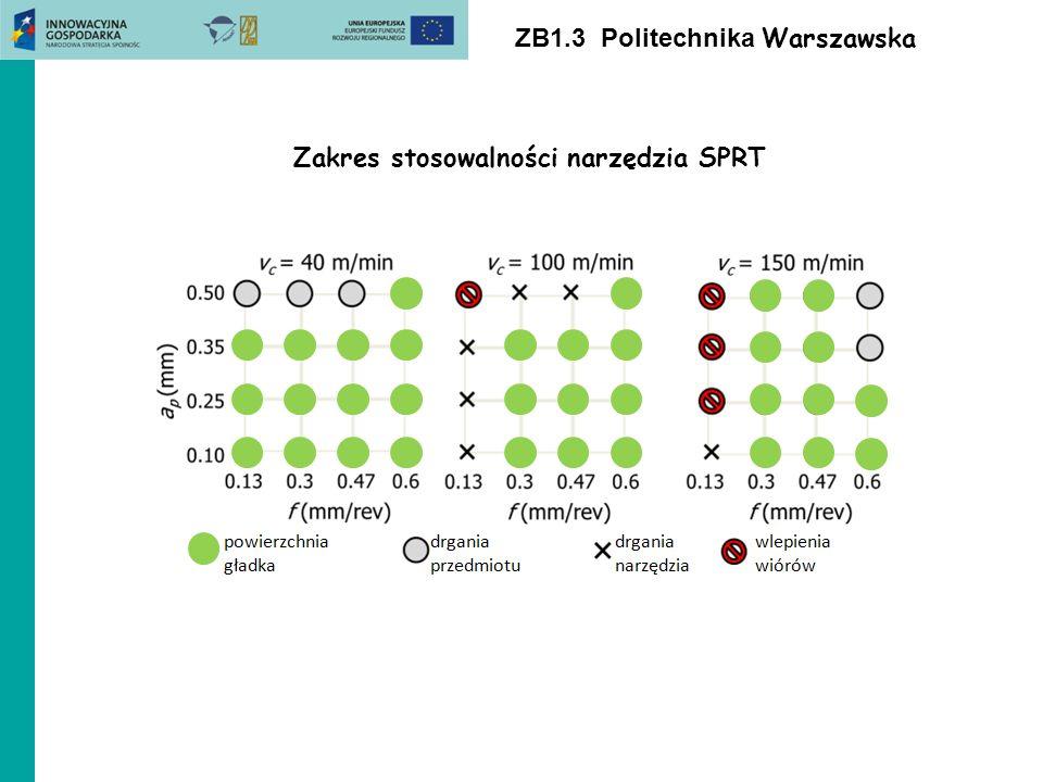 Zakres stosowalności narzędzia SPRT