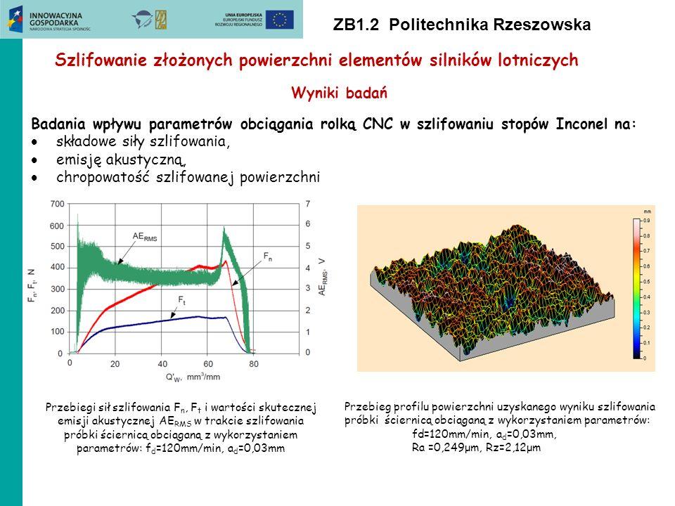 ZB1.2 Politechnika Rzeszowska