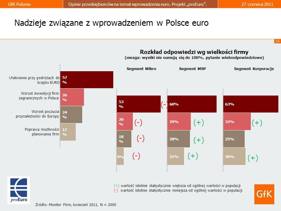 Nadzieje związane z wprowadzeniem w Polsce euro
