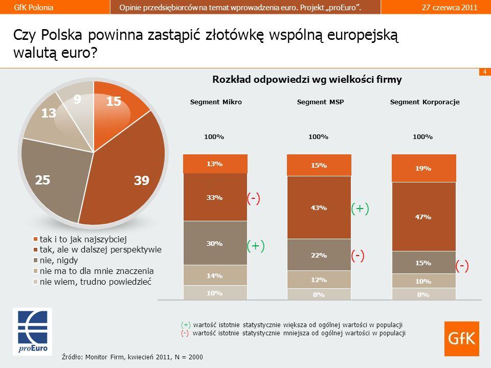 Czy Polska powinna zastąpić złotówkę wspólną europejską walutą euro