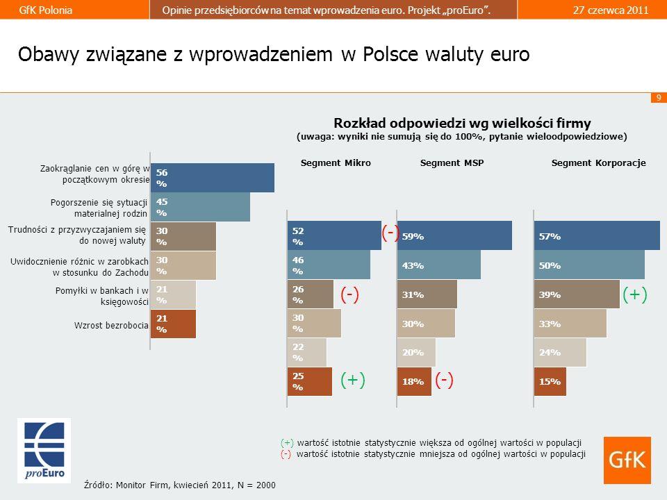 Obawy związane z wprowadzeniem w Polsce waluty euro