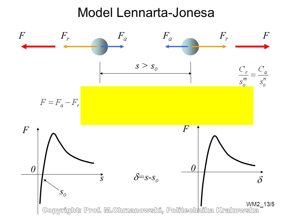 Model Lennarta-Jonesa