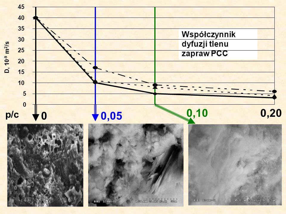 0,10 0,20 0,05 p/c Współczynnik dyfuzji tlenu zapraw PCC 45 40 35 30