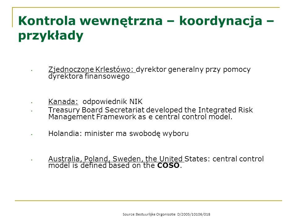 Kontrola wewnętrzna – koordynacja – przykłady