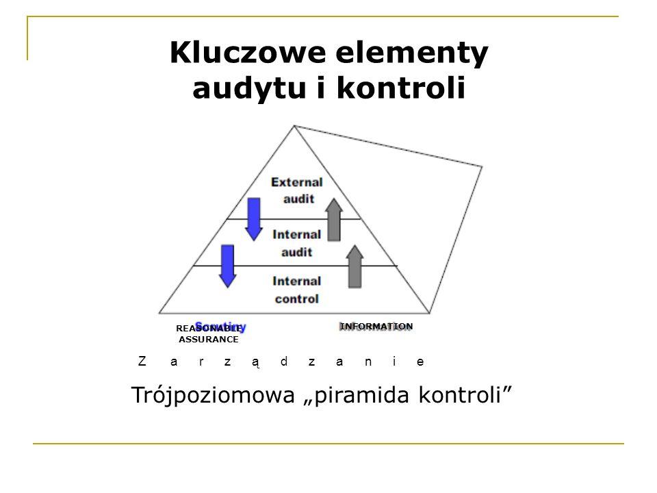 """Trójpoziomowa """"piramida kontroli"""