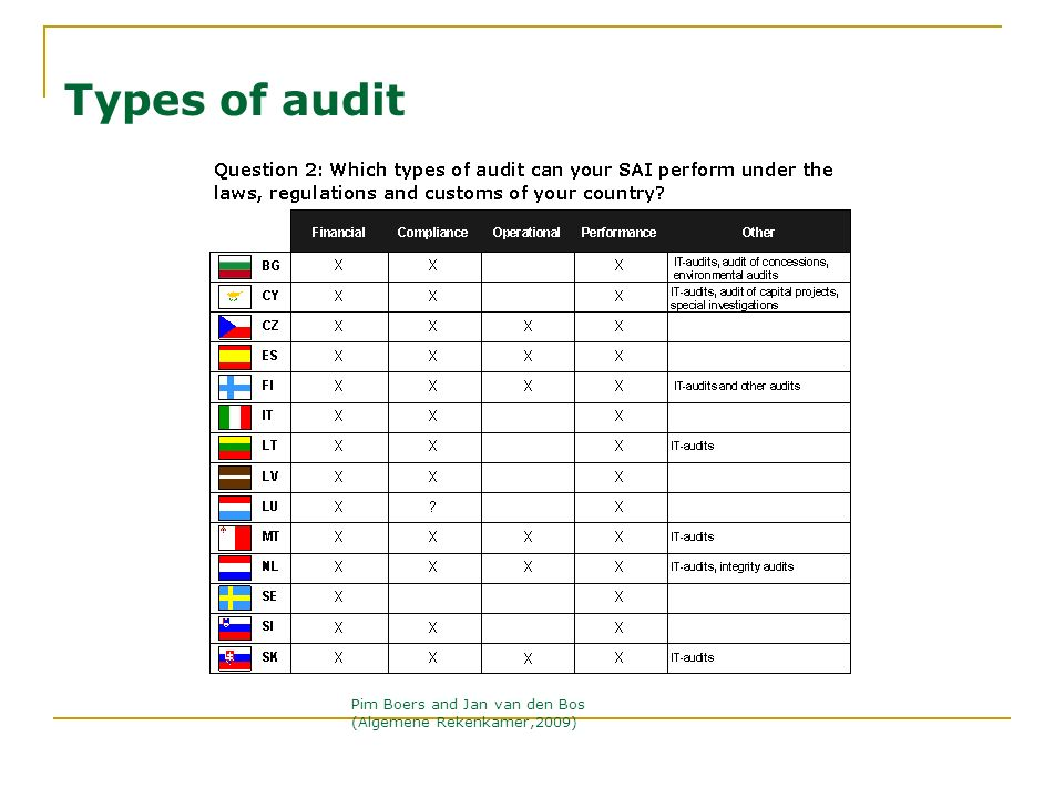 Types of audit Pim Boers and Jan van den Bos