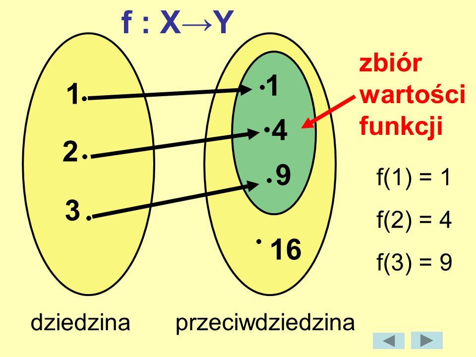f : X→Y 1 1 4 2 9 3 16 zbiór wartości funkcji f(1) = 1 f(2) = 4