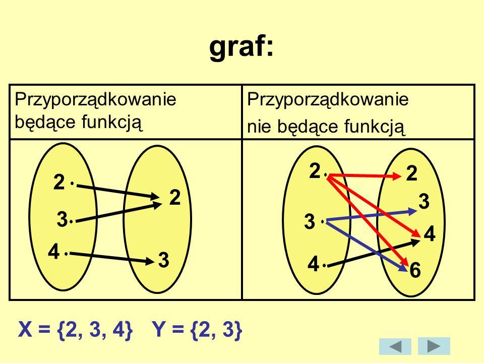 graf: Przyporządkowanie będące funkcją. Przyporządkowanie. nie będące funkcją. 2. 2. 2. 2. 3.