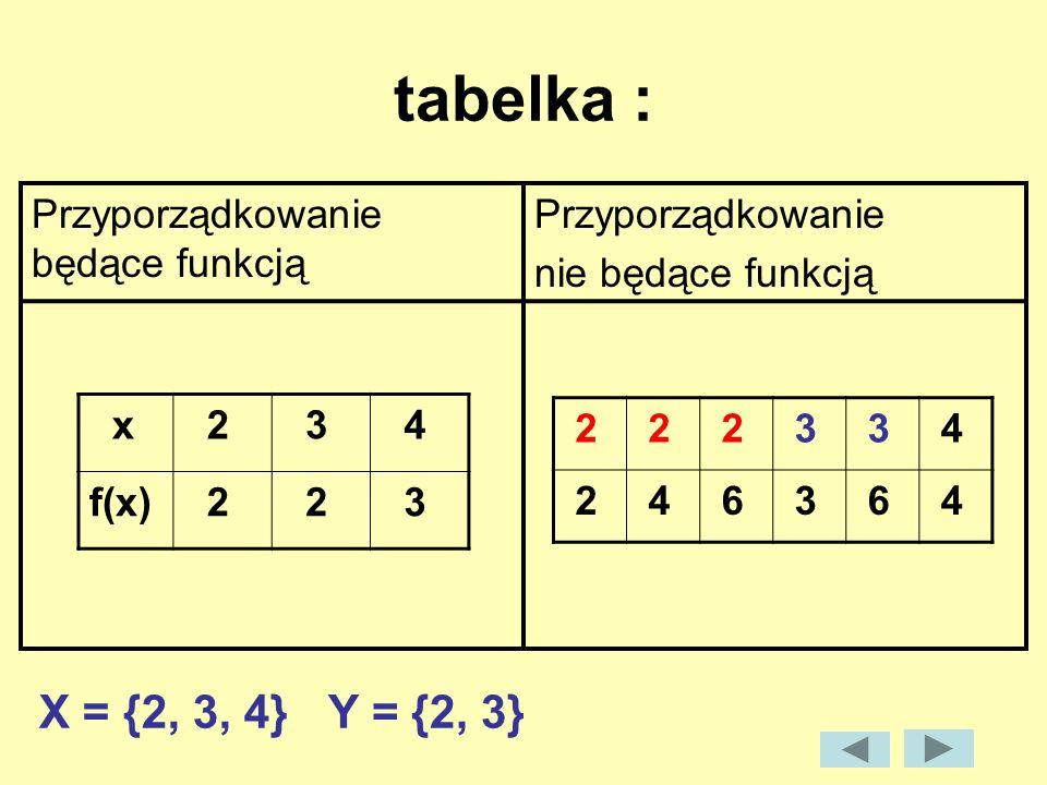 tabelka : X = {2, 3, 4} Y = {2, 3} Przyporządkowanie będące funkcją