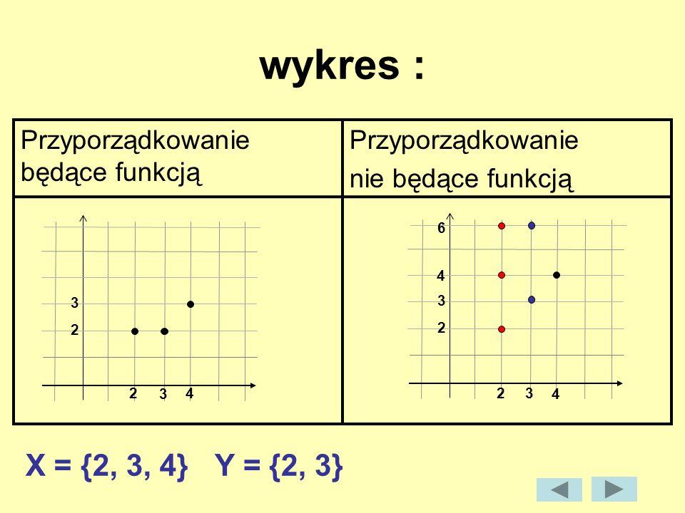 wykres : X = {2, 3, 4} Y = {2, 3} Przyporządkowanie będące funkcją