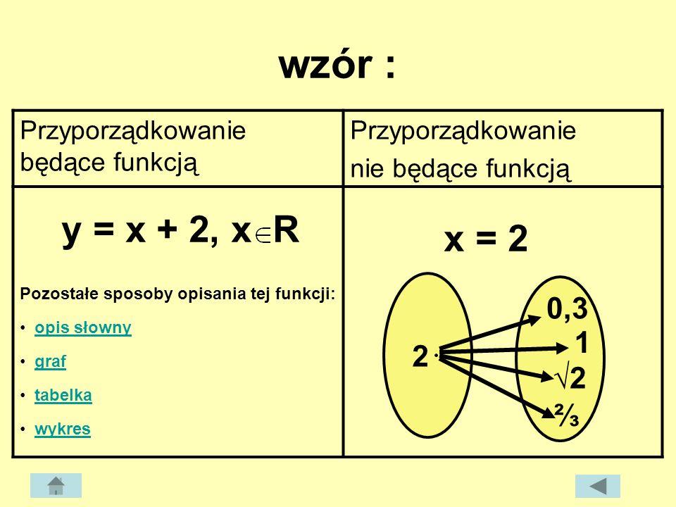 wzór : Przyporządkowanie będące funkcją. Przyporządkowanie. nie będące funkcją. y = x + 2, x R.