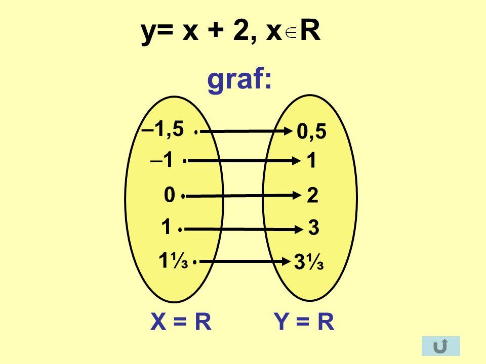 y= x + 2, x R graf: –1,5 0,5 –1 1 2 1 3 1⅓ 3⅓ X = R Y = R