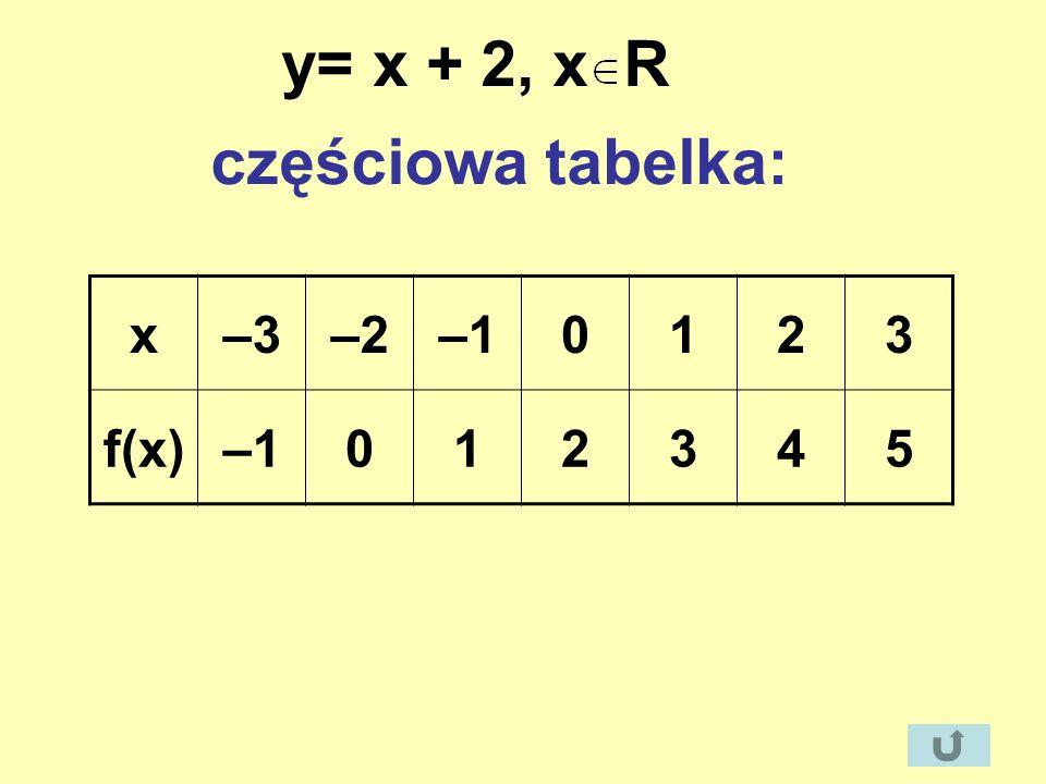 y= x + 2, x R częściowa tabelka: x –3 –2 –1 1 2 3 f(x) 4 5