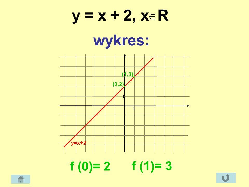 y = x + 2, x R wykres: (0,2) 1 (1,3) y=x+2 f (0)= 2 f (1)= 3