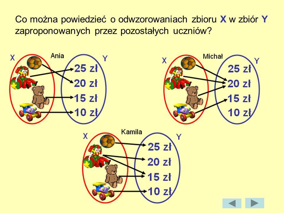 Co można powiedzieć o odwzorowaniach zbioru X w zbiór Y zaproponowanych przez pozostałych uczniów
